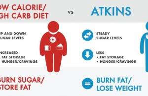 Photo provided by https://www.atkins.com/how-it-works Dieting can be hard, but there's many different options so you can easily find one you're comfortable with!